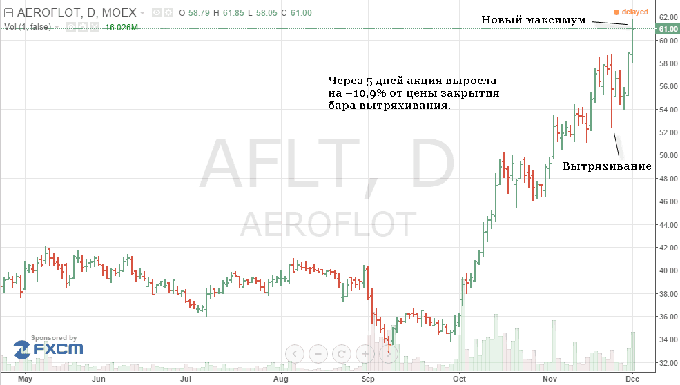 AFLT_shakeout