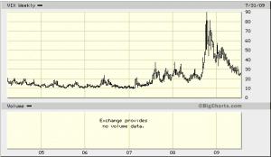 Как торговать, когда на рынке нет тренда и экстремальная волатильность