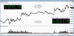 Свинг-трейдинг на евро-долларе