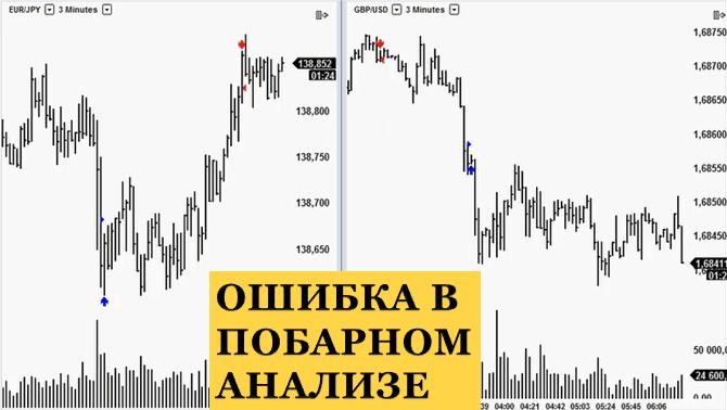 Анализ графика по price action: моя ошибка выхода из рынка