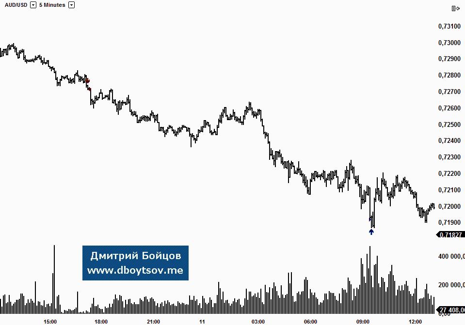 no-indicators-trade-analysis-audusd