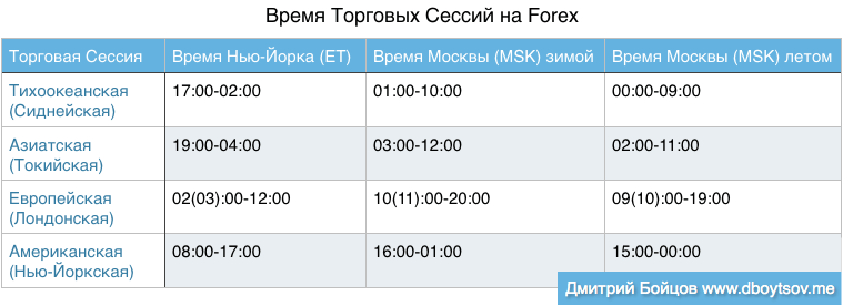 Начало торгов форекс воскресенье евродоллар прогноз форекс