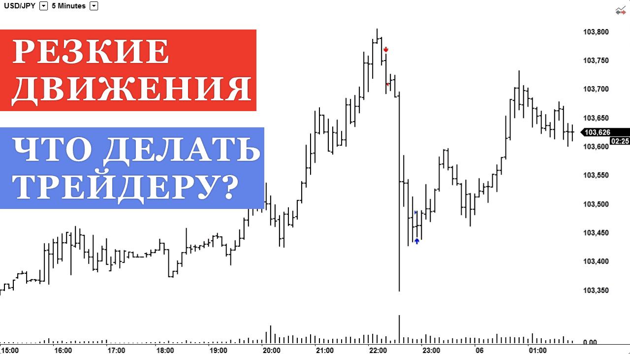 Что делать трейдеру при сильных движениях цены на графике