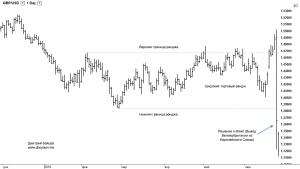 фазы рынка и управление позицией в трейдинге