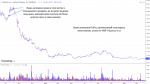 Надежда в Трейдинге и Способность Закрыть Позицию Во Время Падения Цены