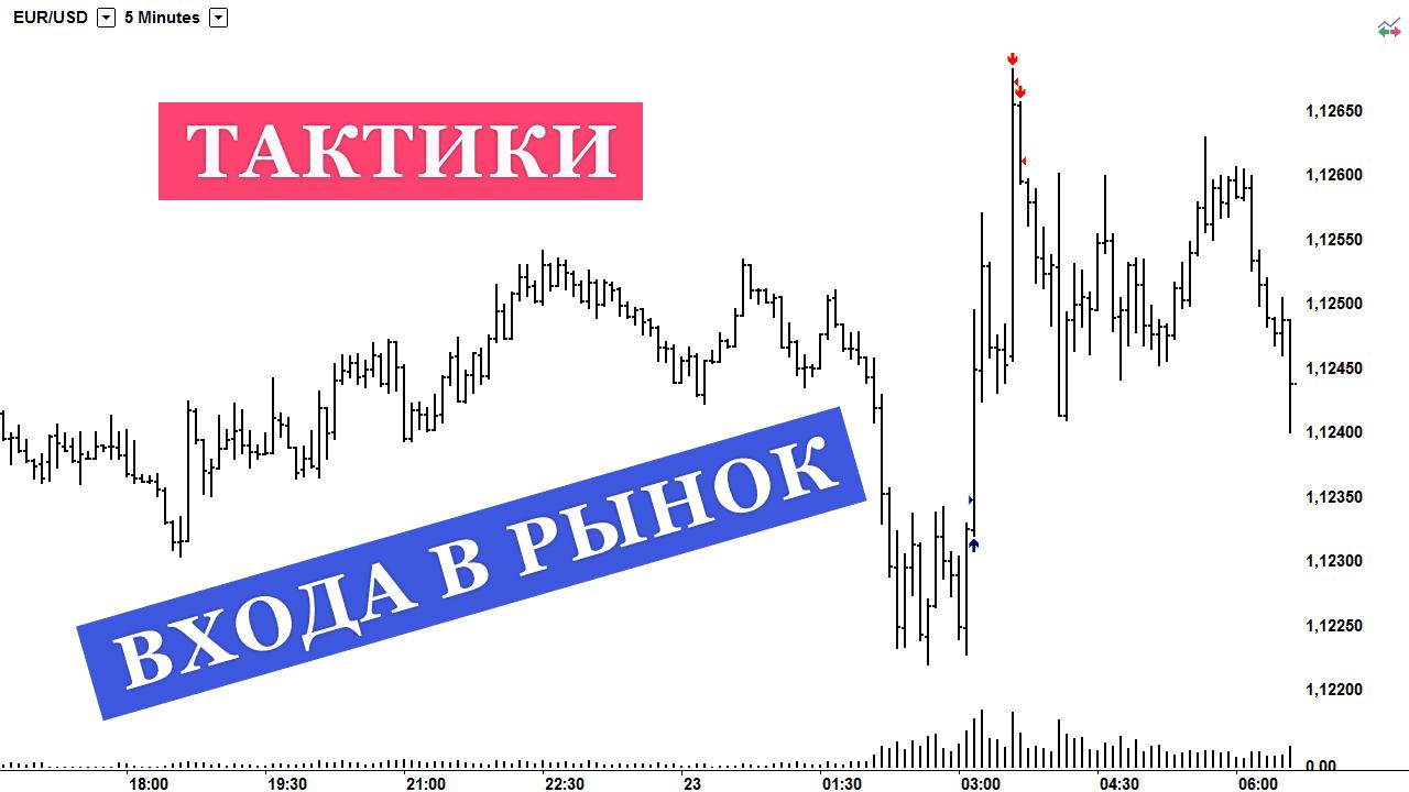 тактики входа в рынок