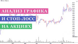 Анализ графика и стоп-лосс при торговле акциями HIIQ