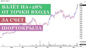 Короткое сжатие при торговле акциями AAOI (взлёт на +28%)