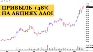 Позиционная торговля акциями AAOI: выход с прибылью +48%