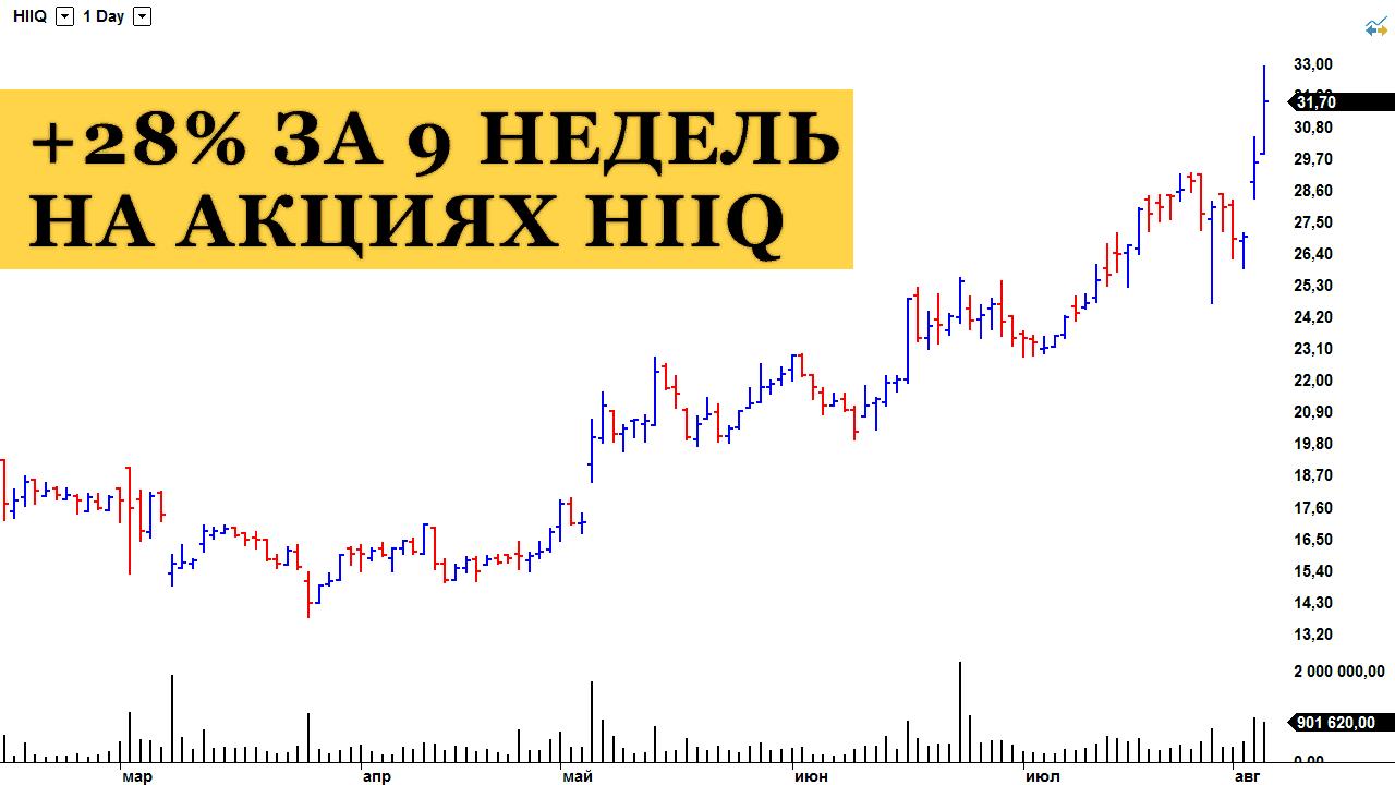 Среднесрочная торговля акциями HIIQ: выход из позиции с прибылью +28%