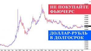 Не покупайте доллар в долгосрок через фьючерсы Мос биржи | контанго на фьючерсе доллар-рубль