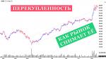 перекупленность рынка