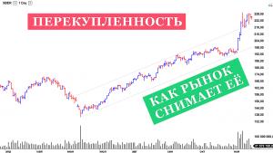 Как снимается перекупленность рынка на примере акций Сбербанка