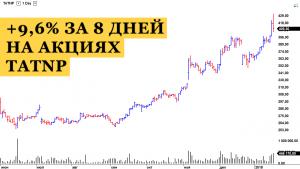 Торговля акциями TATNP после дивидендного гэпа | +9,6% за 8 дней