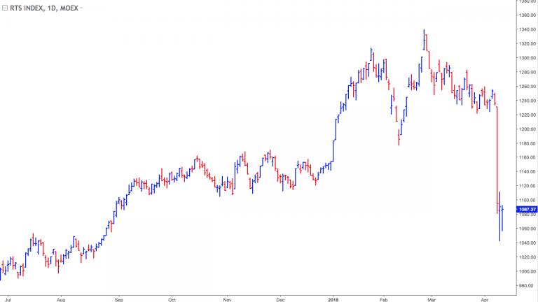 Как не потерять депозит при торговле на Московской бирже во время обвала рынка