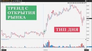 Тип торгового дня: тренд с открытия рынка