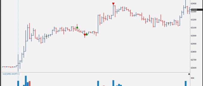 Фьючерс на доллар-рубль. Преимущества и недостатки торговли