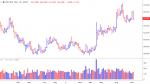 Выход из позиции по доллар/рубль