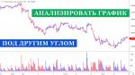 Как анализировать график объективнее при торговле на бирже