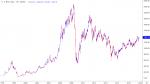 Фьючерс на индекс РТС — особенности торговли, нюансы и факты