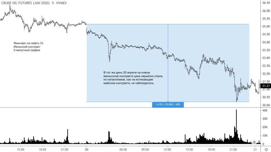 3 урока из обвала рынка 20 апреля 2020 года – фьючерс на нефть CL