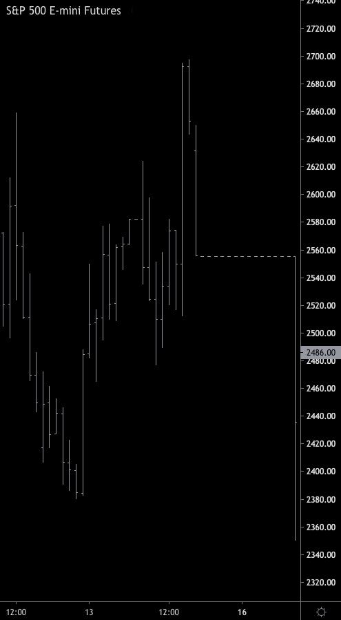 Риск стоп-торгов | Риски открытой позиции в трейдинге