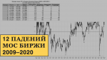 12 главных падений индекса Мосбиржи в 2009-2020 годах